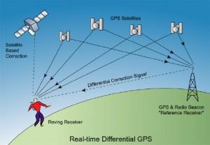 Photo of GPS Setup.